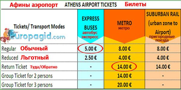 как добраться из аэропорта Афин