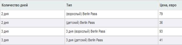 стоимость карты Берлин Пасс