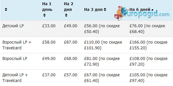 стоимость карты London Pass