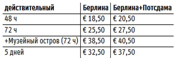 стоимость BerlinWelcom card