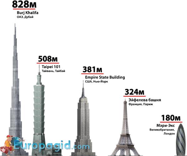 высота Эйфелевой башни